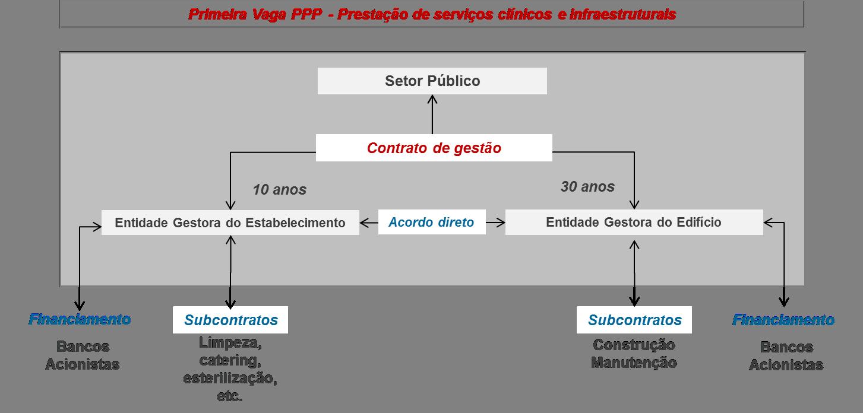 modelo-contratual-ppp