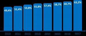 Percentagem de ambulatorização cirúrgica no SNS